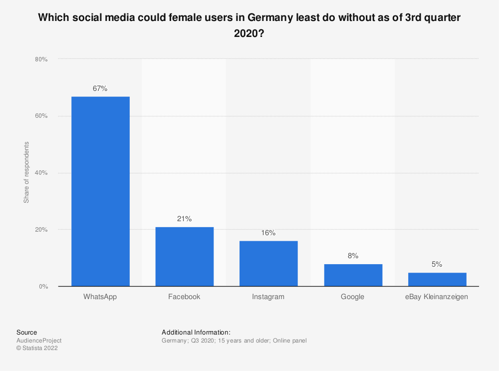 Statistic: Which social media could female users in Germany least do without as of 3rd quarter 2019? | Statista