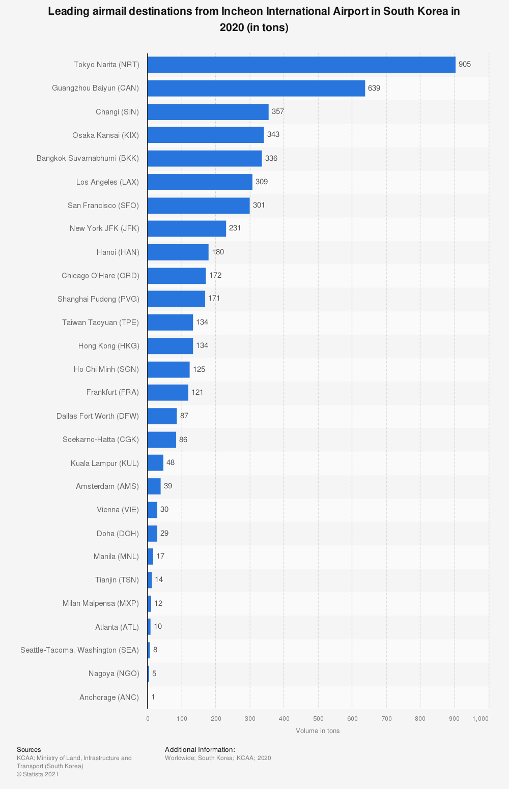 Statistic: Leading airmail destinations from Incheon International Airport in South Korea as of August 2020 (in tons) | Statista