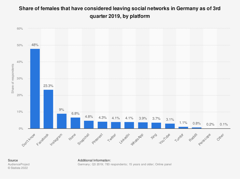 Statistic: Share of females that have considered leaving social networks in Germany as of 3rd quarter 2019, by platform | Statista