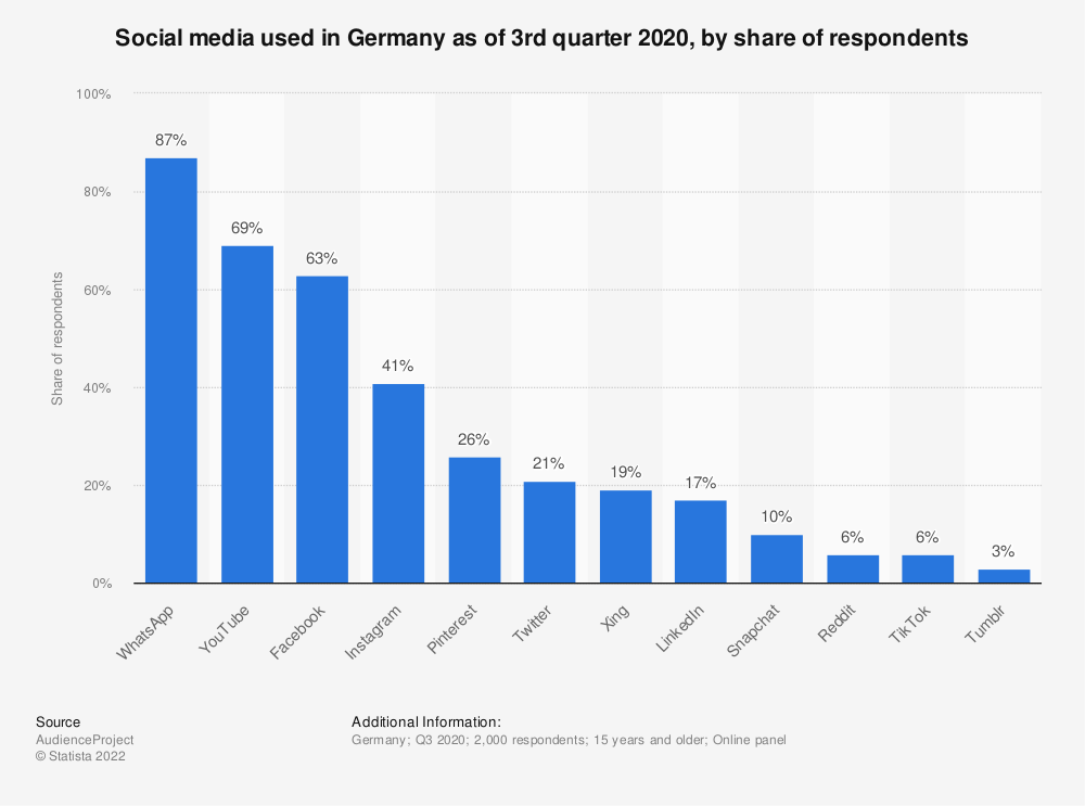 Statistic: Social media used in Germany as of 3rd quarter 2020, by share of respondents | Statista