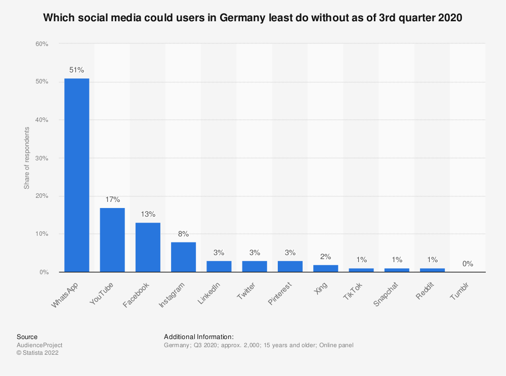 Statistic: Which social media could users in Germany least do without as of 3rd quarter 2019 | Statista