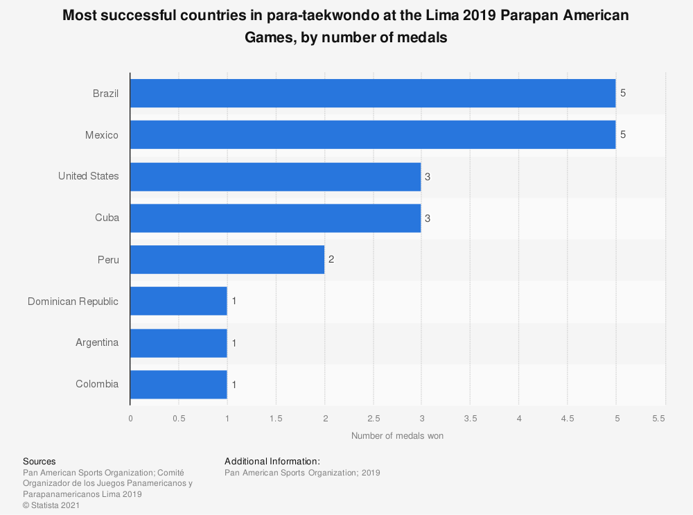 Statistic: Most successful countries in para-taekwondo at the Lima 2019 Parapan American Games, by number of medals | Statista