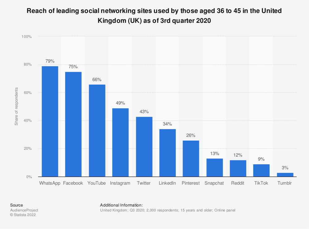 Statistic: Reach of leading social networking sites used by those aged 36 to 45 in the United Kingdom (UK) as of 3rd quarter 2020 | Statista