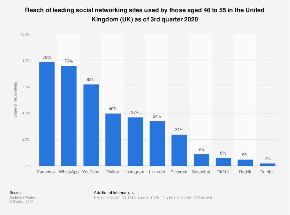 Statistic: Reach of leading social networking sites used by those aged 46 to 55 in the United Kingdom (UK) as of 3rd quarter 2020 | Statista