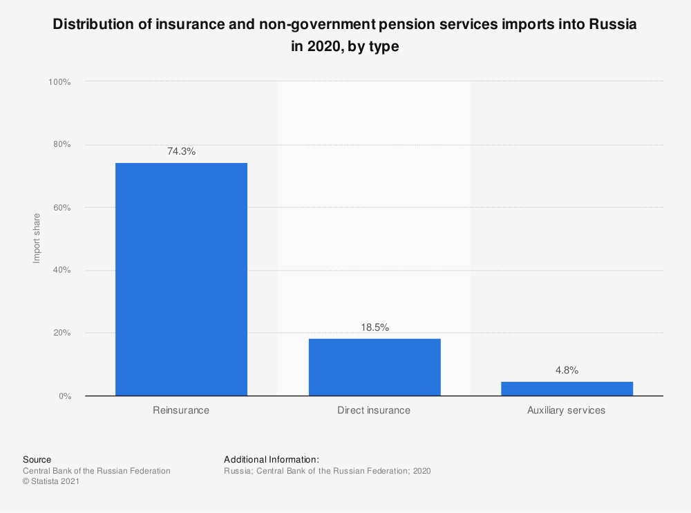 Statistic: Distribution of insurance and non-government pension services imports into Russia in 2019, by type   Statista