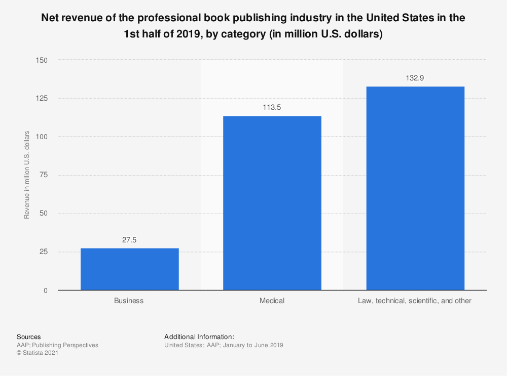 Statistic: Net revenue of the professional book publishing industry in the United States in the 1st half of 2019, by category (in million U.S. dollars) | Statista