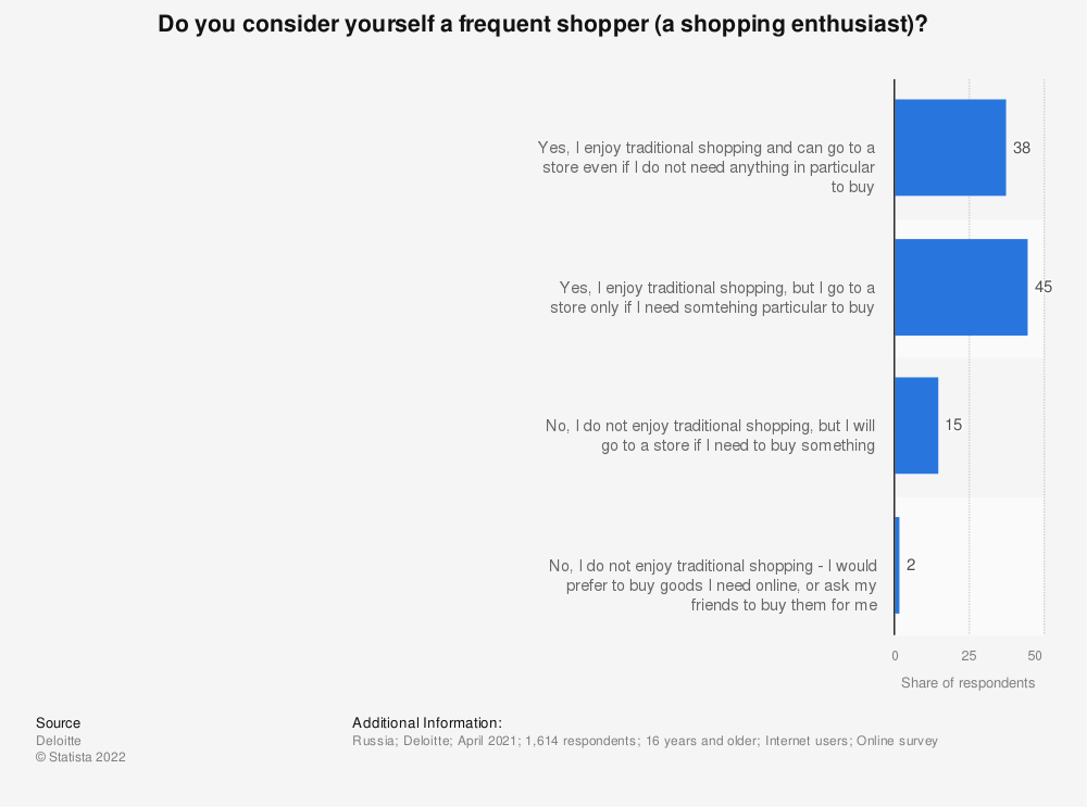 Statistic: Do you consider yourself a frequent shopper (a shopping enthusiast)? | Statista