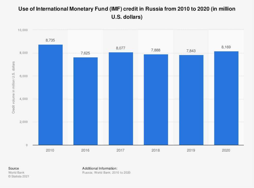 Statistic: Use of International Monetary Fund (IMF) credit in Russia from 2008 to 2019* (in million U.S. dollars) | Statista