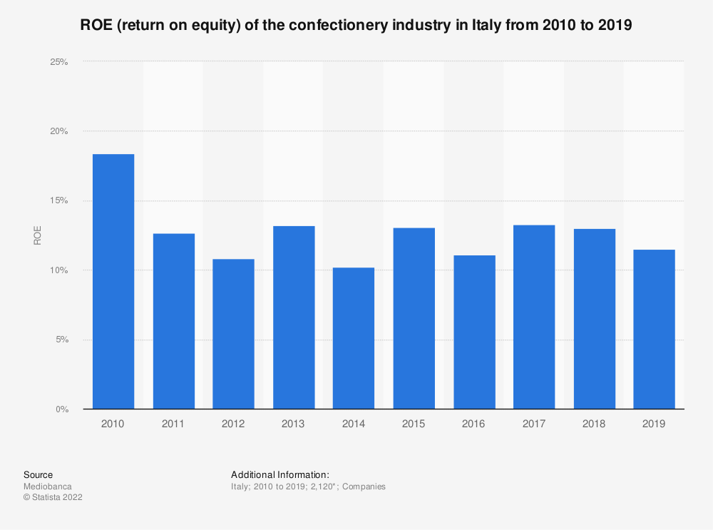 Statistic: ROE (return on equity) of the confectionery industry in Italy from 2010 to 2018  | Statista