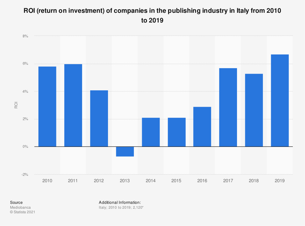 Statistic: ROI (return on investment) of companies in the publishing industry in Italy from 2010 to 2019 | Statista