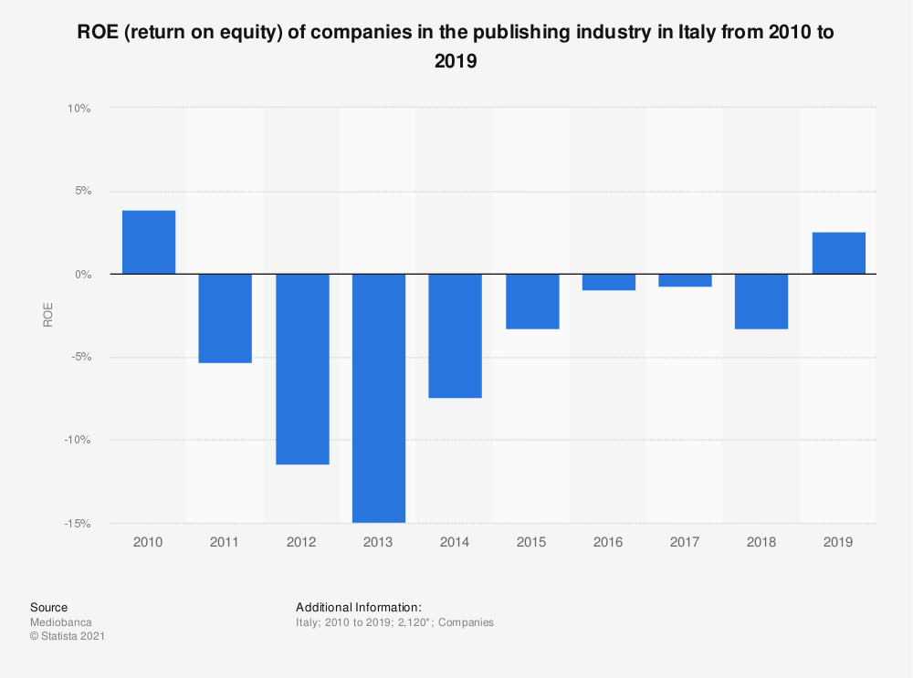 Statistic: ROE (return on equity) of companies in the publishing industry in Italy from 2010 to 2019 | Statista