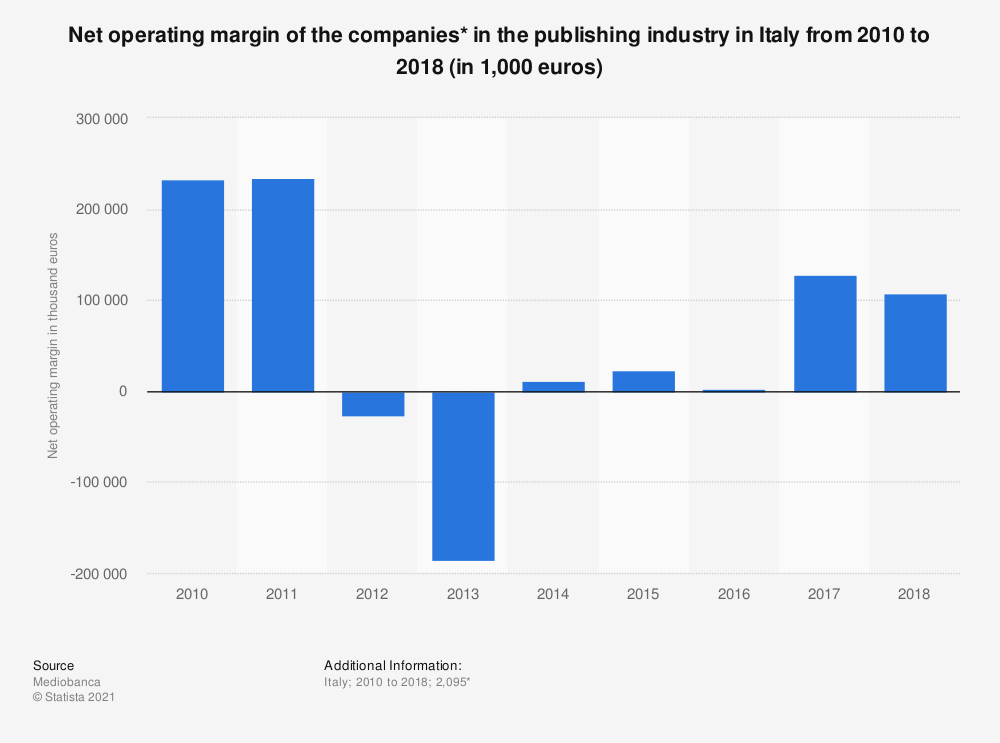 Statistic: Net operating margin of the companies* in the publishing industry in Italy from 2010 to 2018 (in 1,000 euros) | Statista