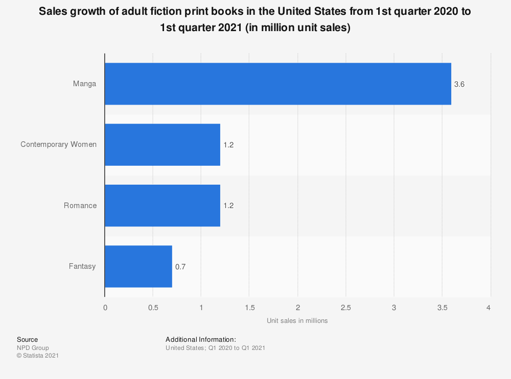 Statistic: Sales growth of adult fiction print books in the United States from 1st quarter 2020 to 1st quarter 2021 (in million unit sales) | Statista