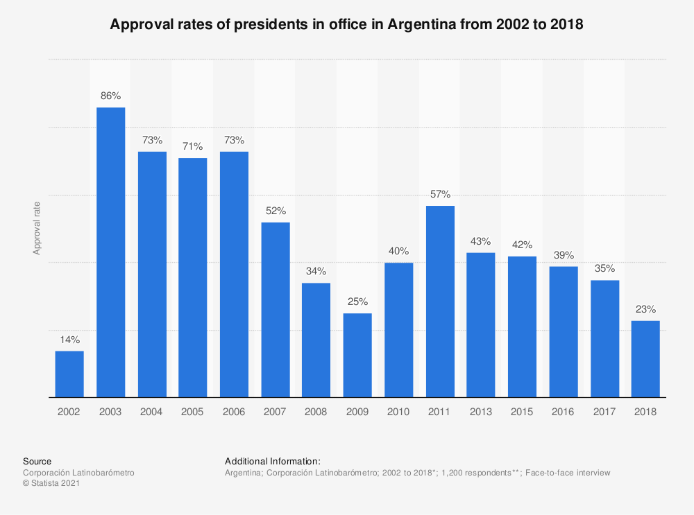Statistic: Approval rates of presidents in office in Argentina from 2002 to 2018 | Statista