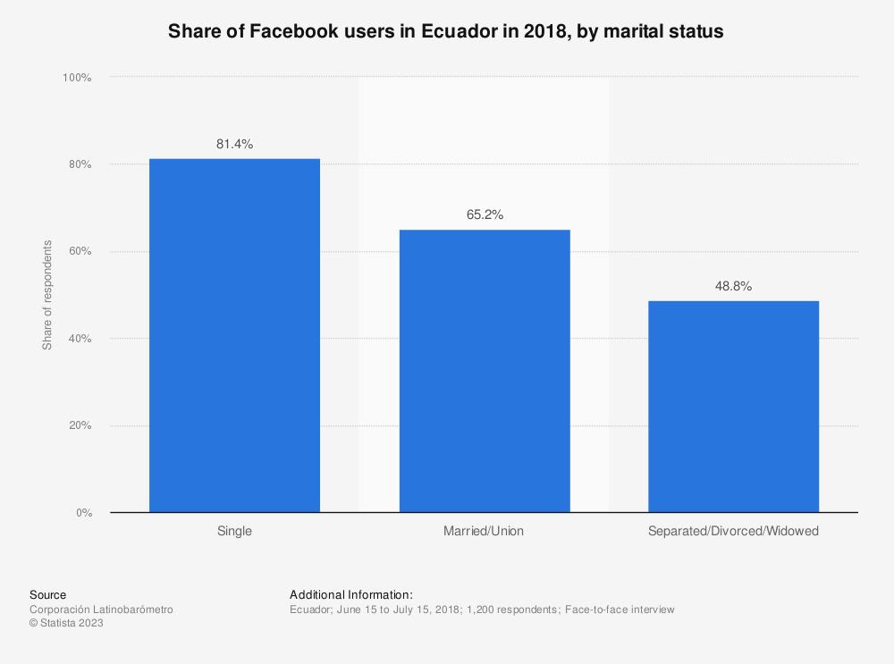 Statistic: Share of Facebook users in Ecuador in 2018, by marital status   Statista