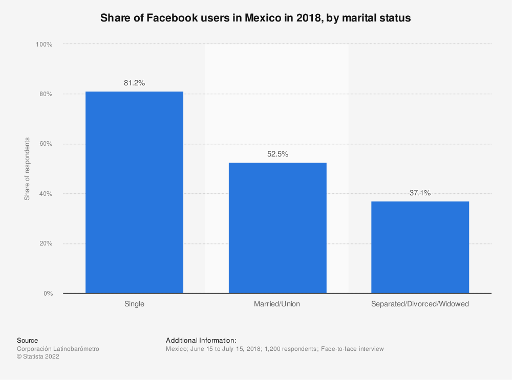 Statistic: Share of Facebook users in Mexico in 2018, by marital status   Statista