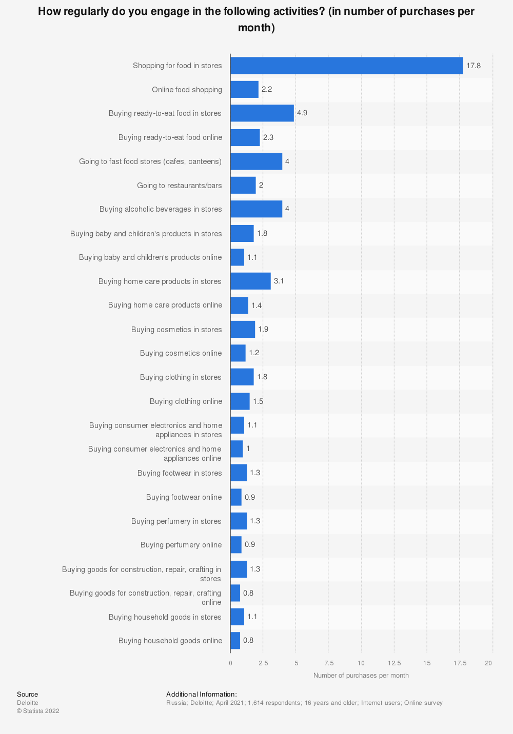 Statistic: How regularly do you engage in the following activities? (in number of purchases per month)   Statista