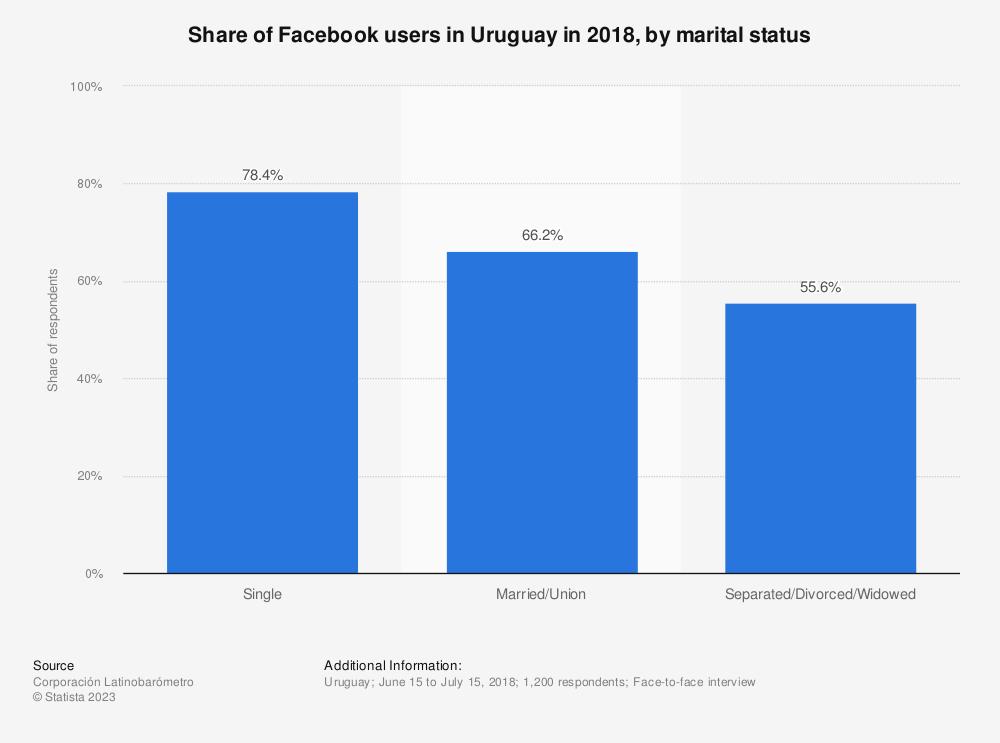 Statistic: Share of Facebook users in Uruguay in 2018, by marital status | Statista