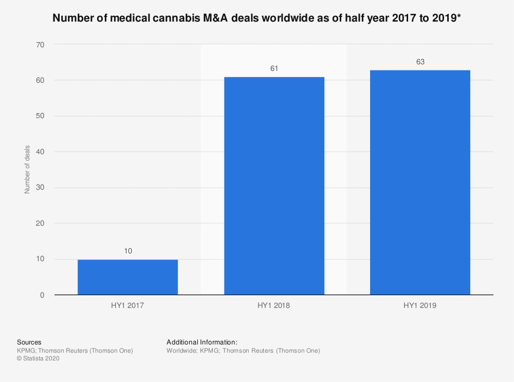 Statistic: Number of medical cannabis M&A deals worldwide as of half year 2017 to 2019* | Statista