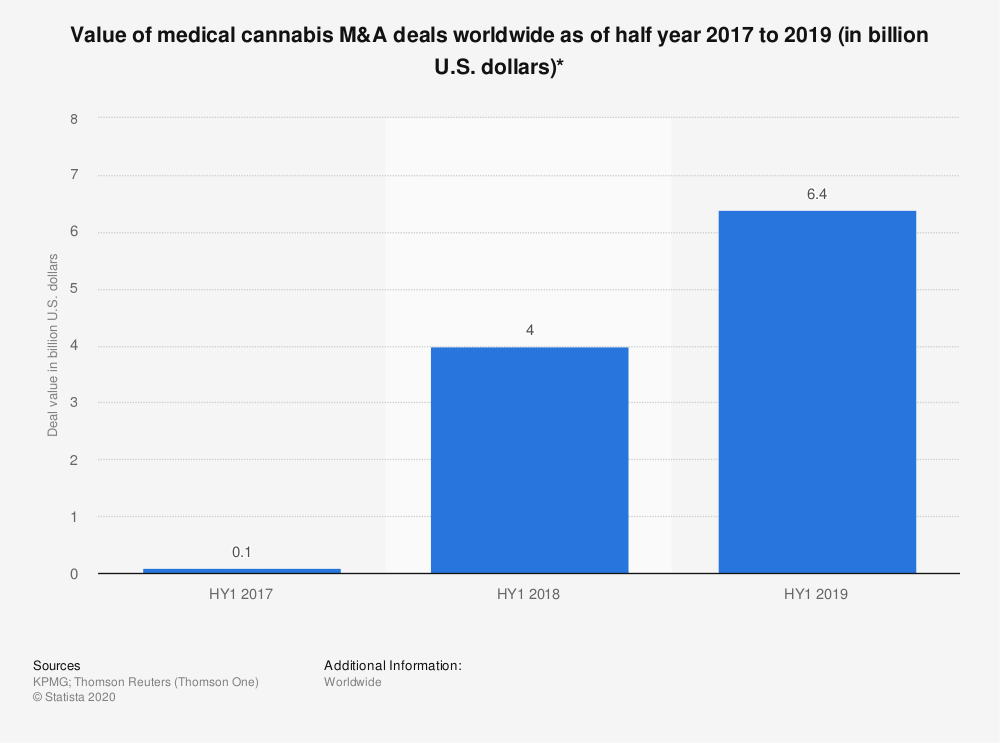 Statistic: Value of medical cannabis M&A deals worldwide as of half year 2017 to 2019 (in billion U.S. dollars)*   Statista