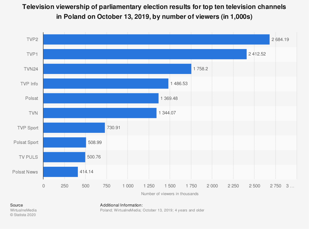 Statistic: Television viewership of parliamentary election results for top ten television channels in Poland on October 13, 2019, by number of viewers (in 1,000s) | Statista