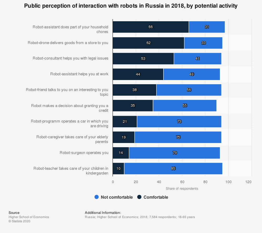 Statistic: Public perception of interaction with robots in Russia in 2018, by potential activity | Statista