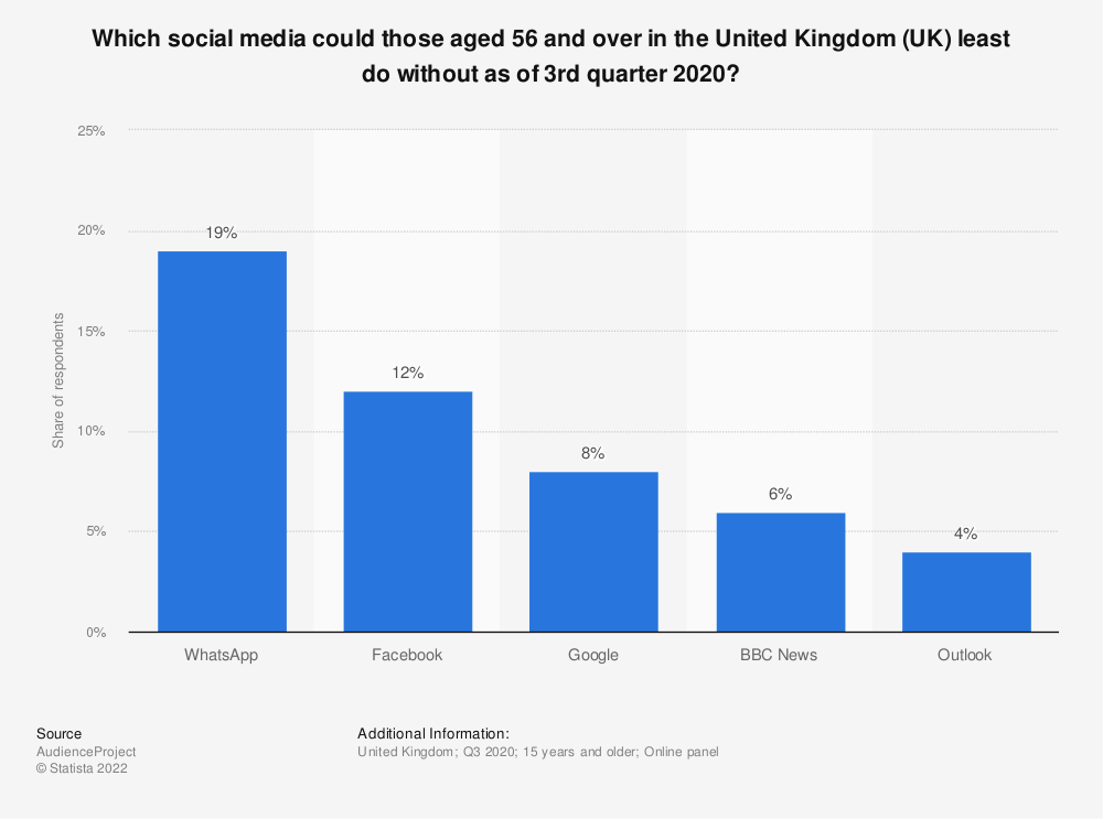 Statistic: Which social media could those aged 56 and over in the United Kingdom (UK) least do without as of 3rd quarter 2020? | Statista
