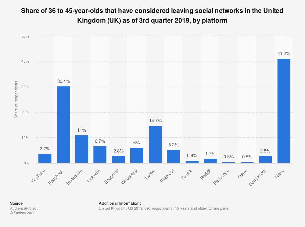 Statistic: Share of 36 to 45-year-olds that have considered leaving social networks in the United Kingdom (UK) as of 3rd quarter 2019, by platform | Statista