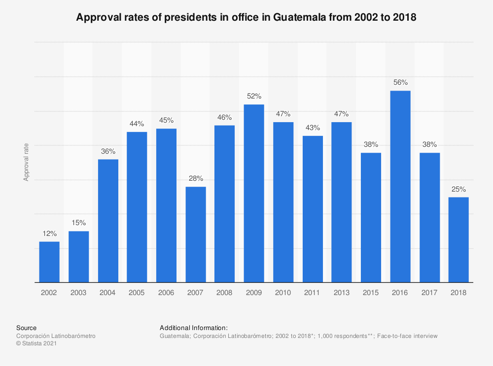 Statistic: Approval rates of presidents in office in Guatemala from 2002 to 2018 | Statista