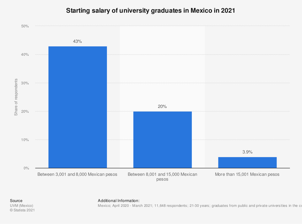 Statistic: Starting salary of university graduates in Mexico in 2019  | Statista