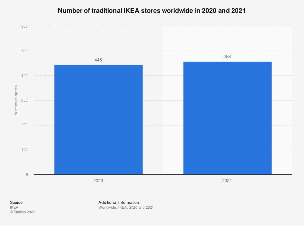Statistic: IKEA's number of stores worldwide from 2013 to 2020 | Statista