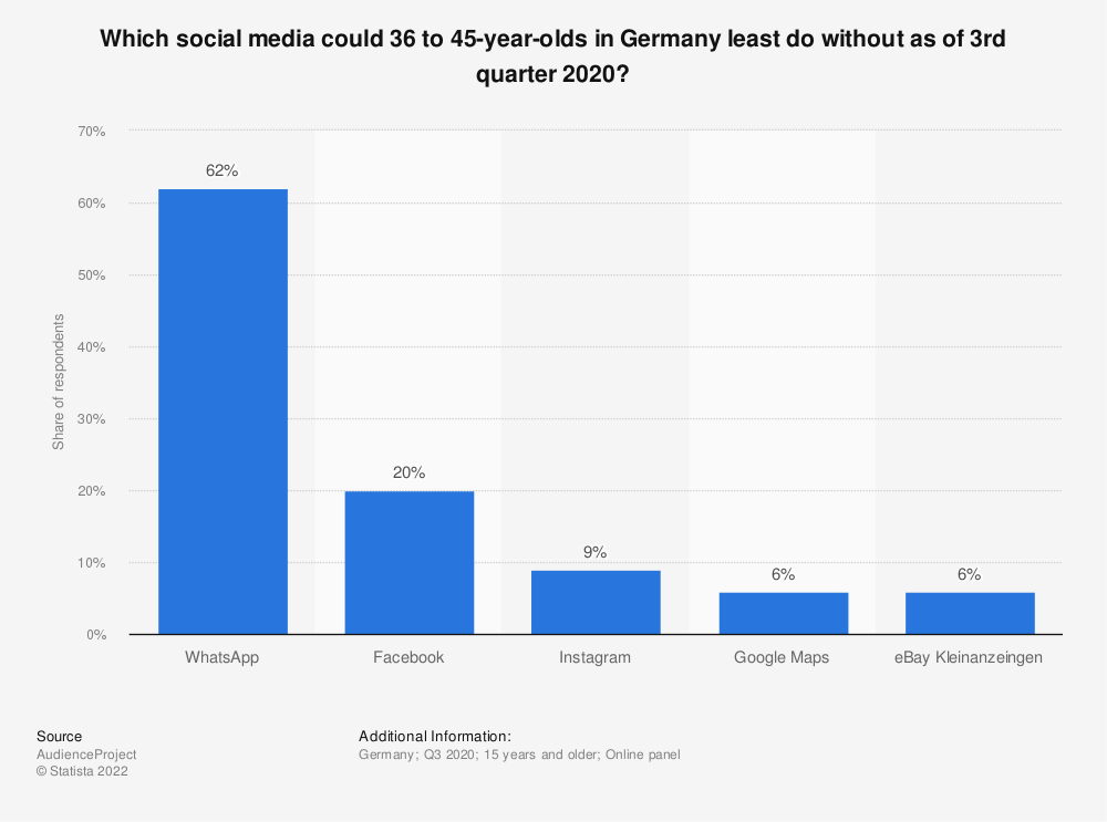 Statistic: Which social media could 36 to 45-year-olds in Germany least do without as of 3rd quarter 2020?   Statista