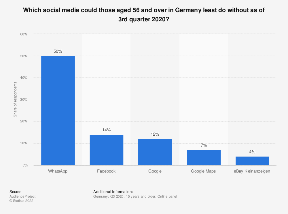 Statistic: Which social media could those aged 56 and over in Germany least do without as of 3rd quarter 2020?   Statista