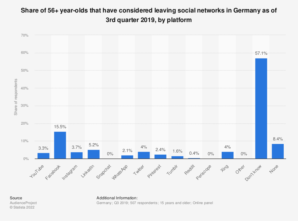 Statistic: Share of 56+ year-olds that have considered leaving social networks in Germany as of 3rd quarter 2019, by platform | Statista