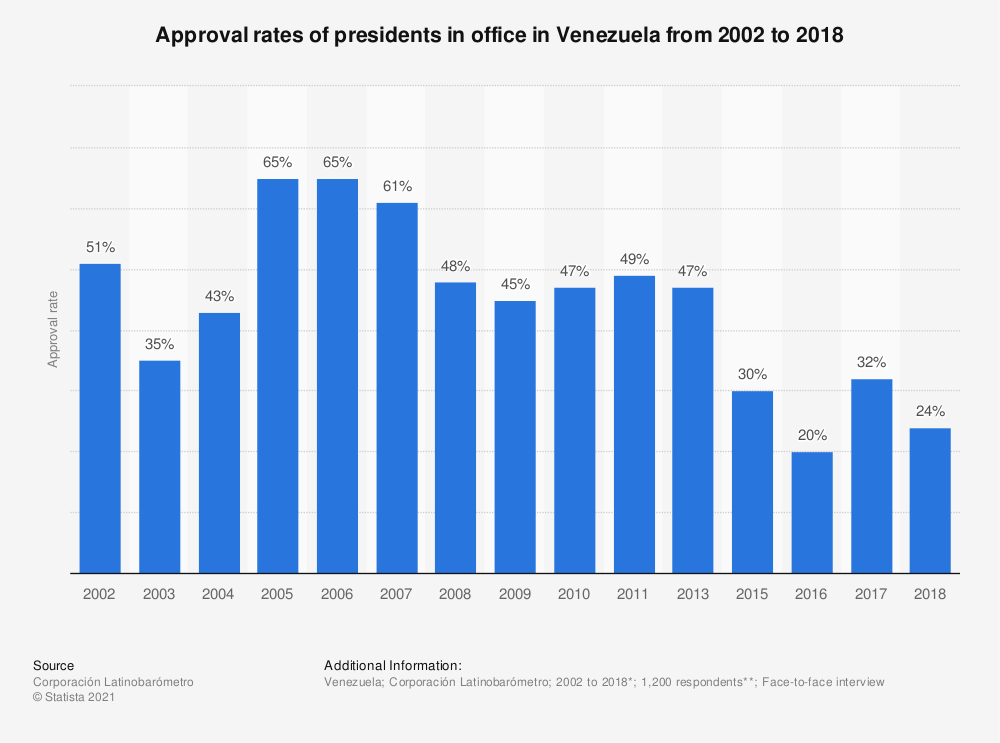 Statistic: Approval rates of presidents in office in Venezuela from 2002 to 2018 | Statista