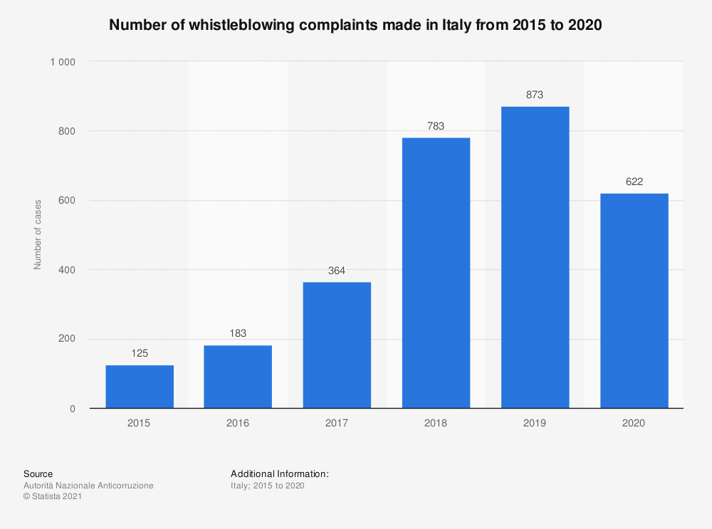 Statistic: Number of whistleblowing complaints made in Italy from 2015 to 2019 | Statista
