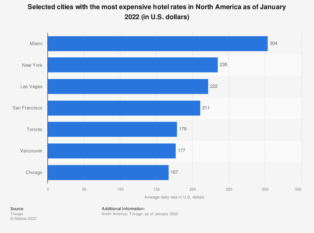 Statistic: Selected cities with the most expensive hotel rates in North America as of February 2021 (in U.S. dollars)   Statista