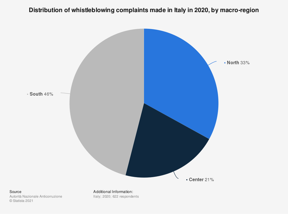 Statistic: Distribution of whistleblowing complaints made in Italy in 2020, by macro-region | Statista