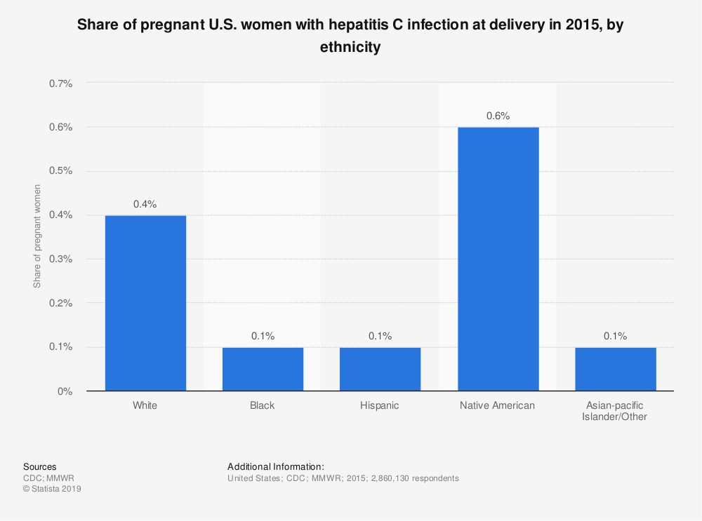 Statistic: Share of pregnant U.S. women with hepatitis C infection at delivery in 2015, by ethnicity | Statista