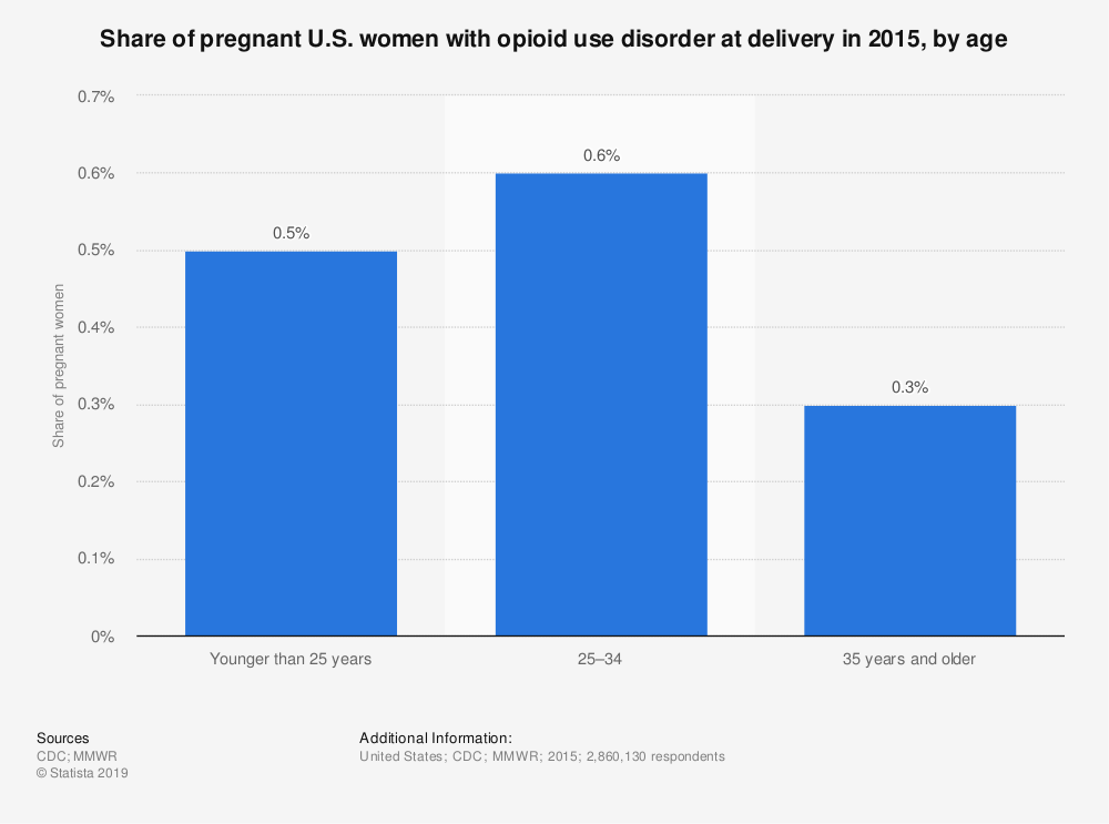 Statistic: Share of pregnant U.S. women with opioid use disorder at delivery in 2015, by age | Statista