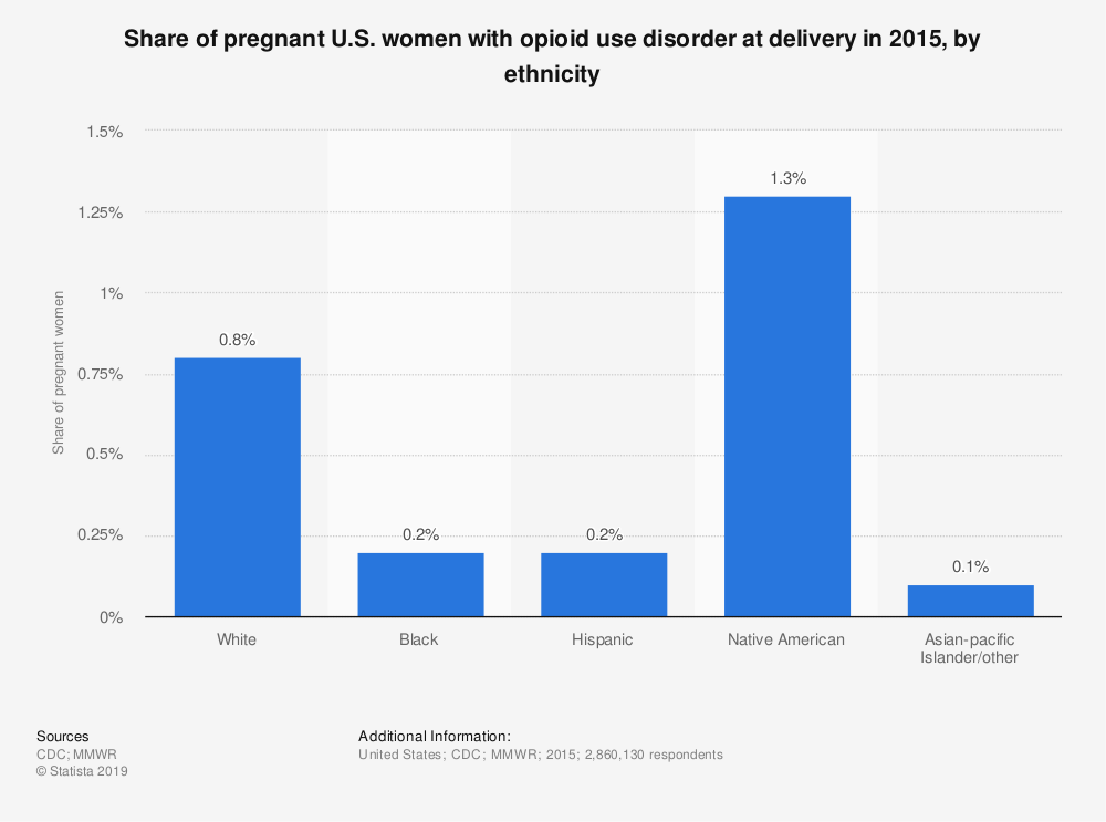 Statistic: Share of pregnant U.S. women with opioid use disorder at delivery in 2015, by ethnicity | Statista