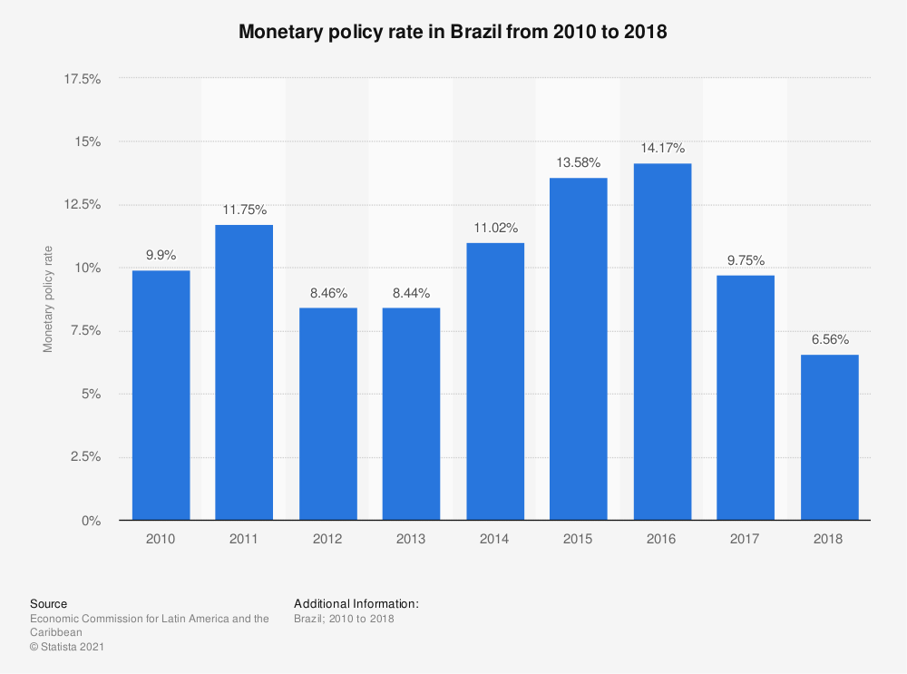Statistic: Monetary policy rate in Brazil from 2010 to 2018 | Statista