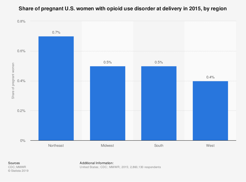 Statistic: Share of pregnant U.S. women with opioid use disorder at delivery in 2015, by region | Statista