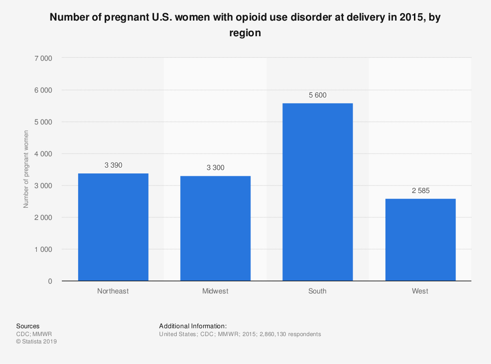 Statistic: Number of pregnant U.S. women with opioid use disorder at delivery in 2015, by region | Statista