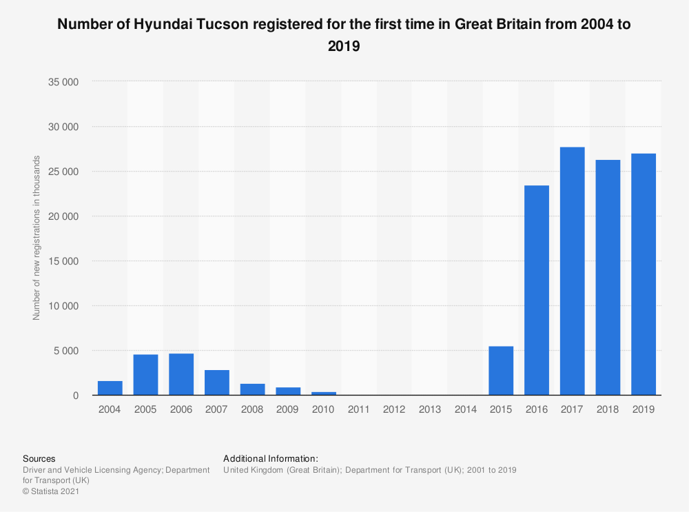 Statistic: Number of Hyundai Tucson registered for the first time in Great Britain from 2004 to 2019 | Statista