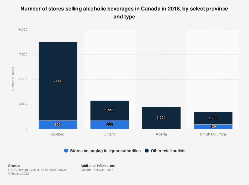 Statistic: Number of stores selling alcoholic beverages in Canada in 2018, by select province and type   Statista