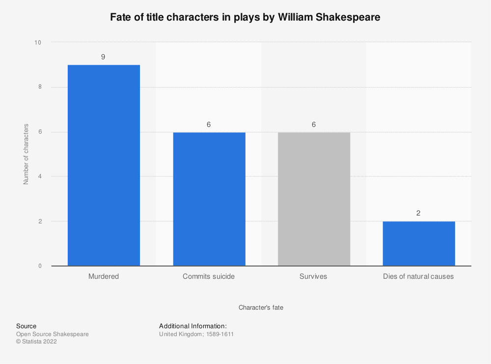 Statistic: Fate of title characters in plays* by William Shakespeare | Statista