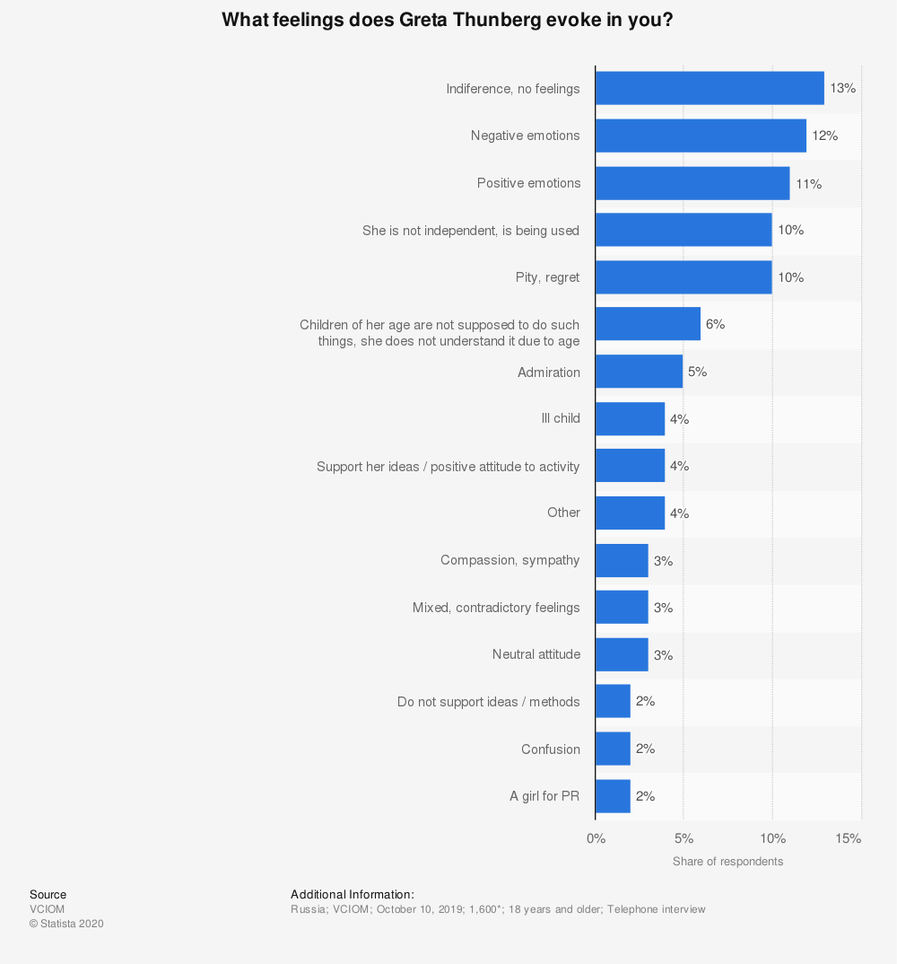 Statistic: What feelings does Greta Thunberg evoke in you? | Statista