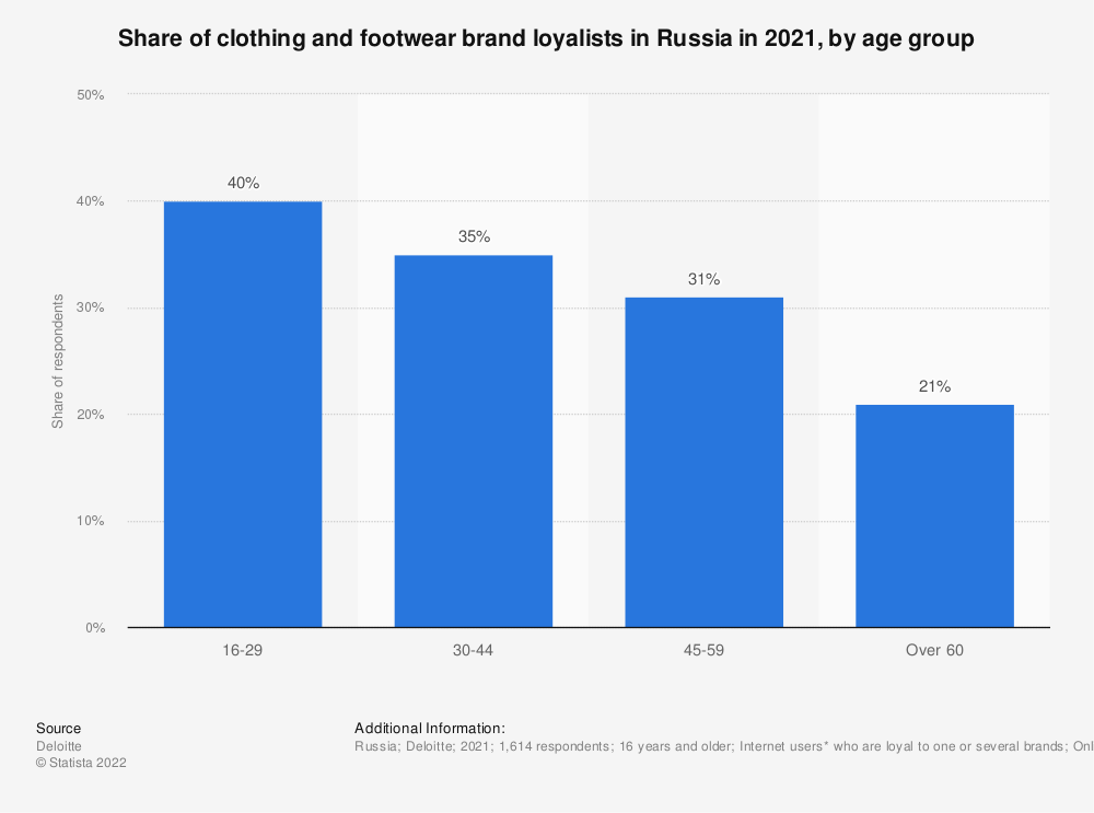 Statistic: Share of clothing and footwear brand loyalists* in Russia in 2019, by age group | Statista