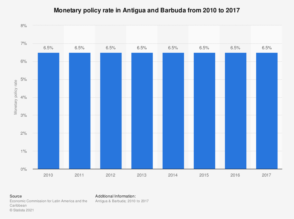 Statistic: Monetary policy rate in Antigua and Barbuda from 2010 to 2017 | Statista